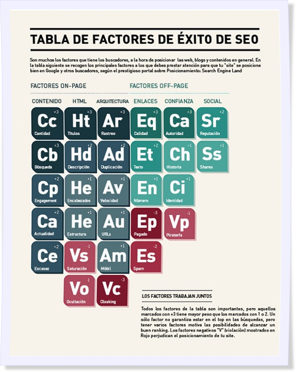 tabla-factores-exito-seo