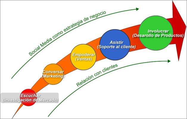 Social-media-como-estrategia-de-negocio