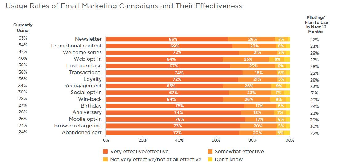 Fuente: Salesforce 2015 State of Marketing